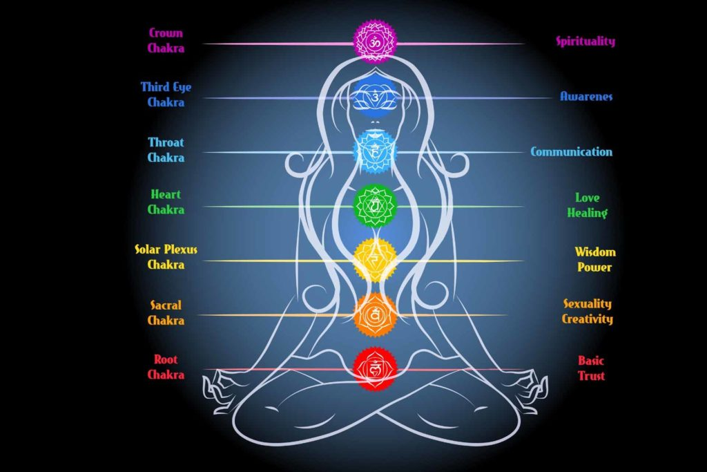 Importance of 7 Chakras In Your Life
